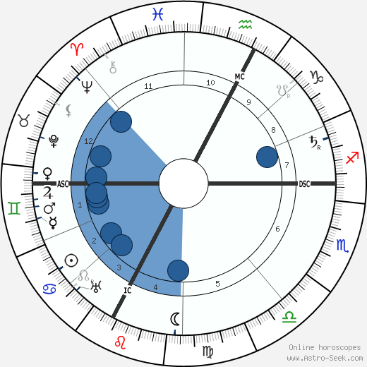 R. B. Bennett wikipedia, horoscope, astrology, instagram