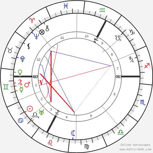 R. B. Bennett astro natal birth chart, R. B. Bennett horoscope, astrology