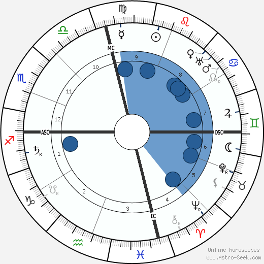 Bernard Baruch horoscope, astrology, sign, zodiac, date of birth, instagram