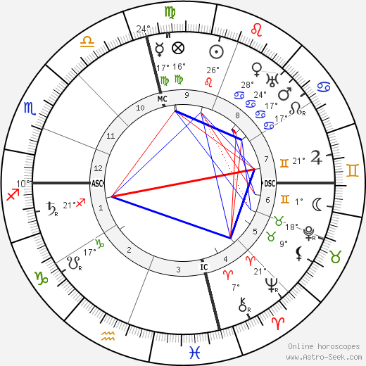 Bernard Baruch birth chart, biography, wikipedia 2018, 2019
