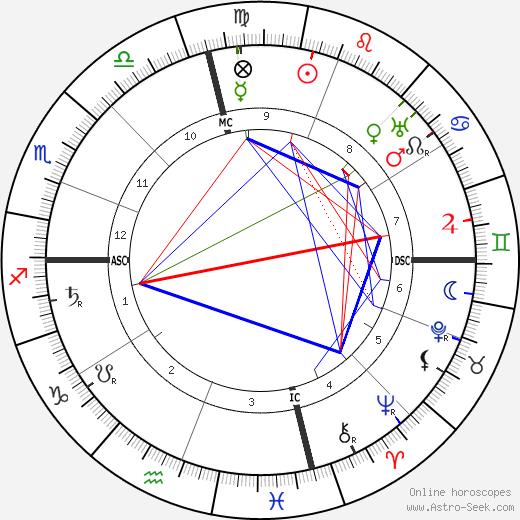 Бернард Барух Bernard Baruch день рождения гороскоп, Bernard Baruch Натальная карта онлайн