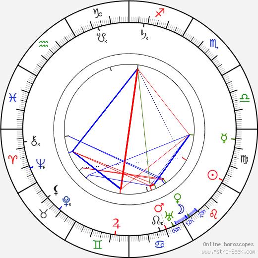 Charles Sellon birth chart, Charles Sellon astro natal horoscope, astrology