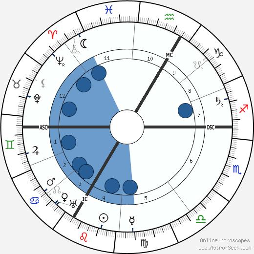 George D'Espagnat wikipedia, horoscope, astrology, instagram