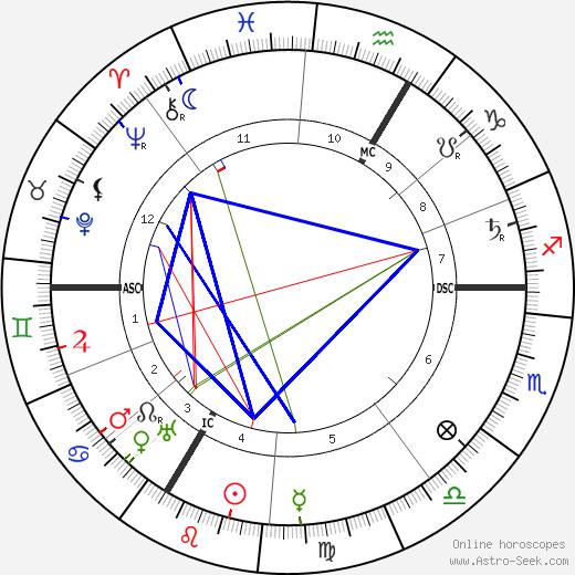 George D'Espagnat день рождения гороскоп, George D'Espagnat Натальная карта онлайн