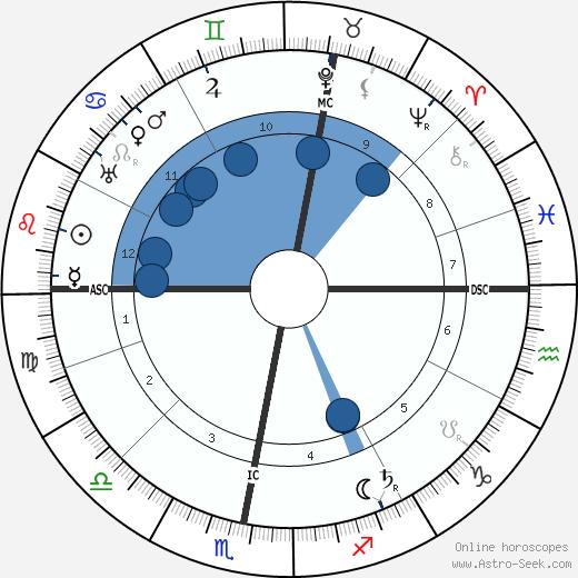 Gustav Krupp Von Bohlen wikipedia, horoscope, astrology, instagram