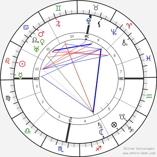 Gustav Krupp Von Bohlen день рождения гороскоп, Gustav Krupp Von Bohlen Натальная карта онлайн