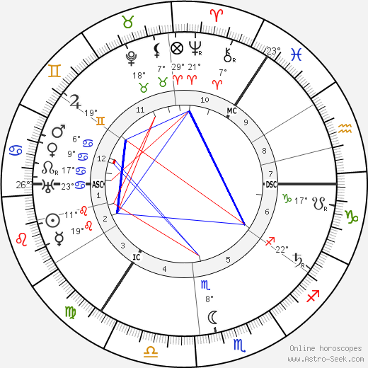 Harry Lauder birth chart, biography, wikipedia 2018, 2019