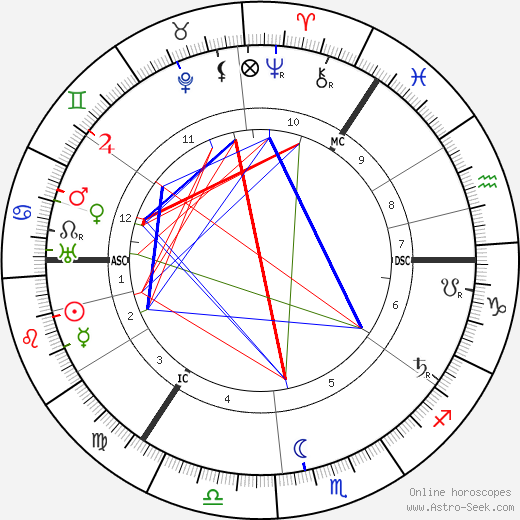 Harry Lauder astro natal birth chart, Harry Lauder horoscope, astrology