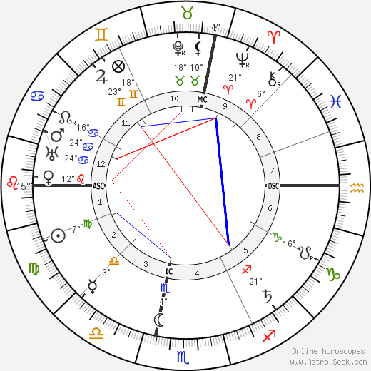 Maria Montessori birth chart, biography, wikipedia 2019, 2020