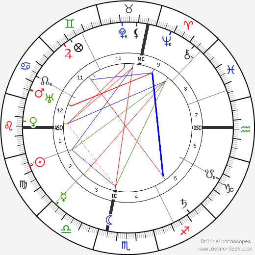 Maria Montessori astro natal birth chart, Maria Montessori horoscope, astrology