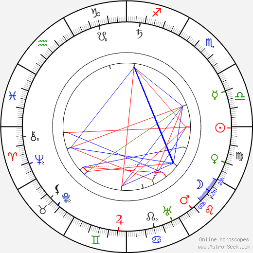 Charlotte Cooper Sterry birth chart, Charlotte Cooper Sterry astro natal horoscope, astrology