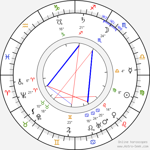 Ferdinand Martini birth chart, biography, wikipedia 2019, 2020