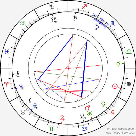 Ferdinand Martini birth chart, Ferdinand Martini astro natal horoscope, astrology