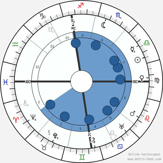 Florent Schmitt wikipedia, horoscope, astrology, instagram
