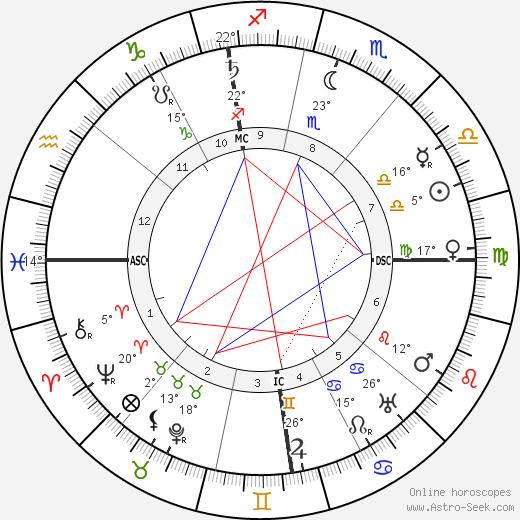 Florent Schmitt birth chart, biography, wikipedia 2019, 2020
