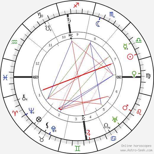 Florent Schmitt astro natal birth chart, Florent Schmitt horoscope, astrology
