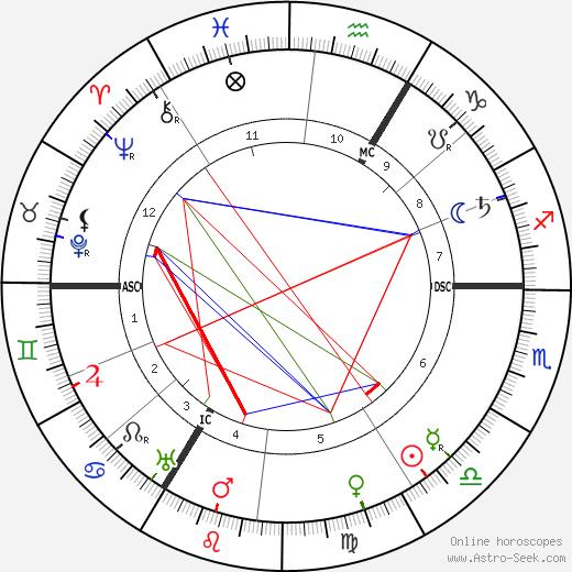 Jean-Baptiste Perrin tema natale, oroscopo, Jean-Baptiste Perrin oroscopi gratuiti, astrologia