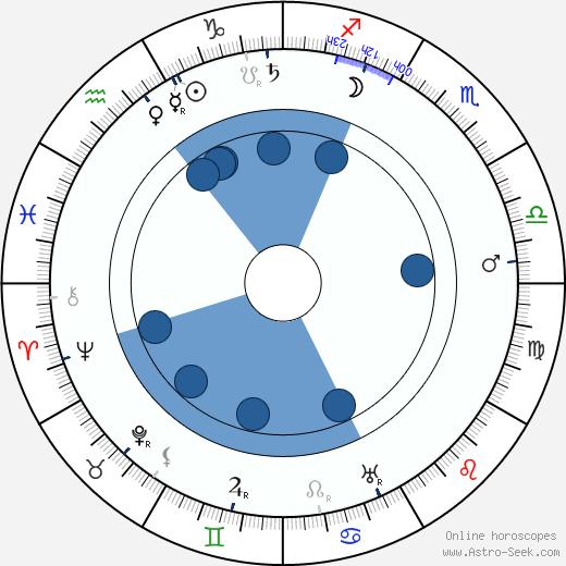 Rudolf Kafka wikipedia, horoscope, astrology, instagram