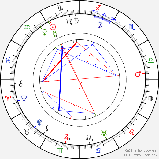 Rudolf Kafka tema natale, oroscopo, Rudolf Kafka oroscopi gratuiti, astrologia