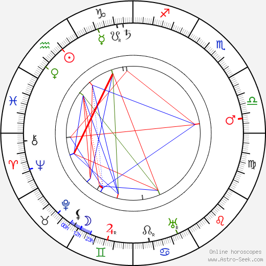 Seymour Hicks birth chart, Seymour Hicks astro natal horoscope, astrology