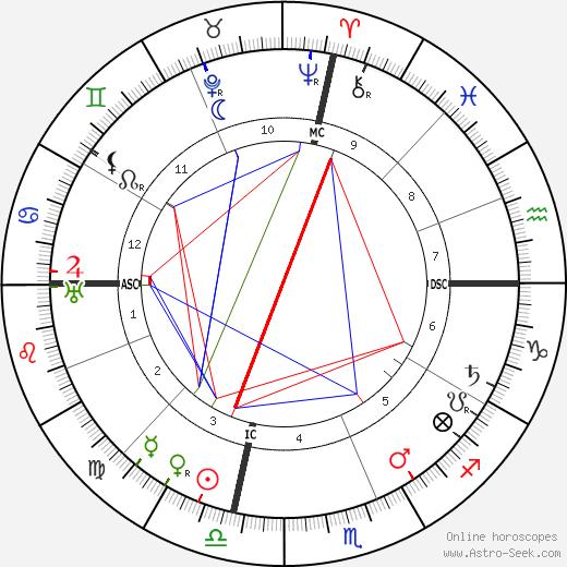 Корделл Халл Cordell Hull день рождения гороскоп, Cordell Hull Натальная карта онлайн