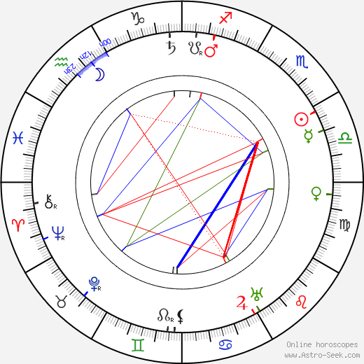 Emily Post tema natale, oroscopo, Emily Post oroscopi gratuiti, astrologia
