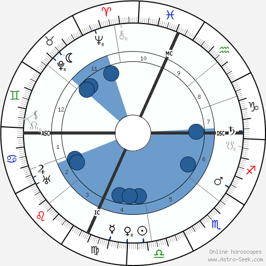 Francesc Marchetti-Selvaggini wikipedia, horoscope, astrology, instagram