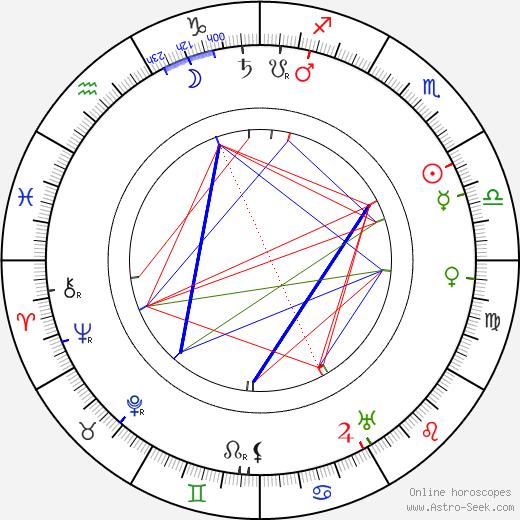 Hubert Gessner tema natale, oroscopo, Hubert Gessner oroscopi gratuiti, astrologia