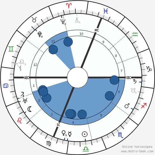 Joseph Imhoff wikipedia, horoscope, astrology, instagram