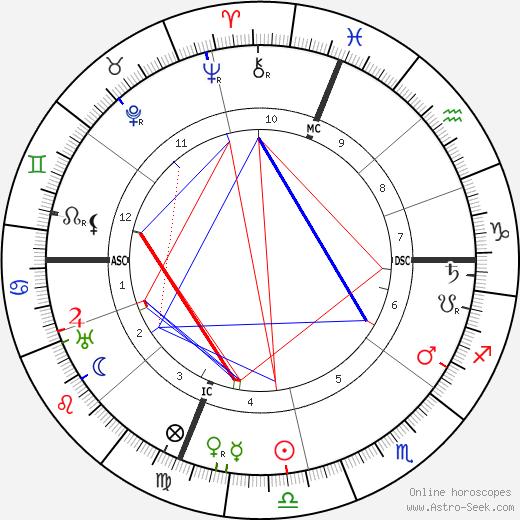 Joseph Imhoff день рождения гороскоп, Joseph Imhoff Натальная карта онлайн