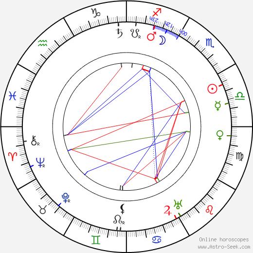Maila Talvio tema natale, oroscopo, Maila Talvio oroscopi gratuiti, astrologia
