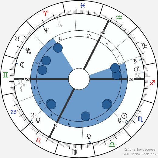 Paul Valéry horoscope, astrology, sign, zodiac, date of birth, instagram