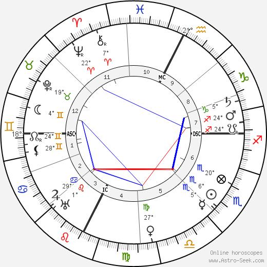 Paul Valéry birth chart, biography, wikipedia 2019, 2020