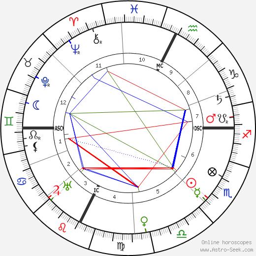 Paul Valéry astro natal birth chart, Paul Valéry horoscope, astrology