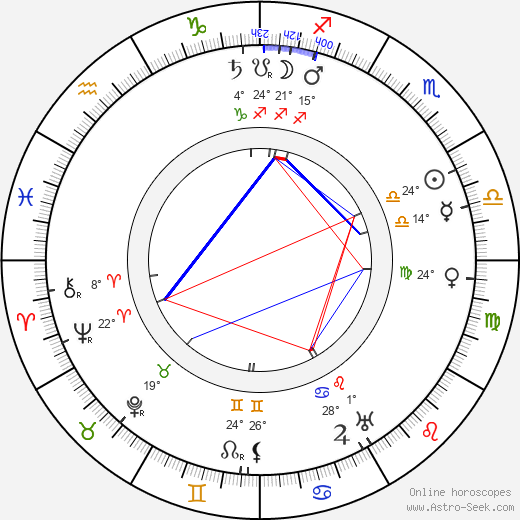 Segundo de Chomón birth chart, biography, wikipedia 2019, 2020