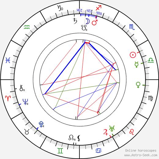 Segundo de Chomón astro natal birth chart, Segundo de Chomón horoscope, astrology