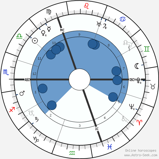 Stijn Streuvels wikipedia, horoscope, astrology, instagram