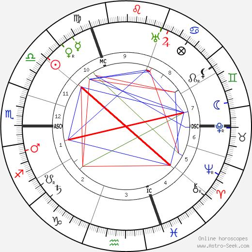 Stijn Streuvels tema natale, oroscopo, Stijn Streuvels oroscopi gratuiti, astrologia