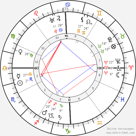 Trilussa birth chart, biography, wikipedia 2019, 2020