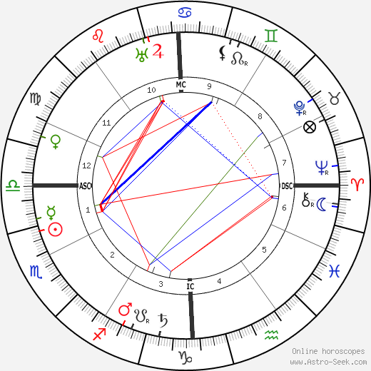 Trilussa astro natal birth chart, Trilussa horoscope, astrology