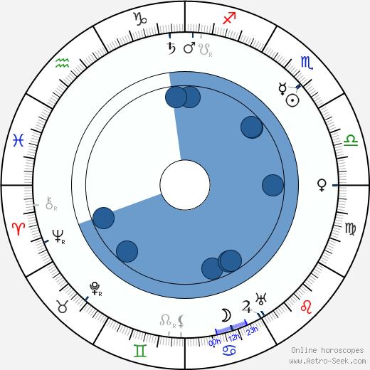 Hanns Heinz Ewers wikipedia, horoscope, astrology, instagram