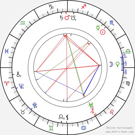 Ivan Pelttser tema natale, oroscopo, Ivan Pelttser oroscopi gratuiti, astrologia
