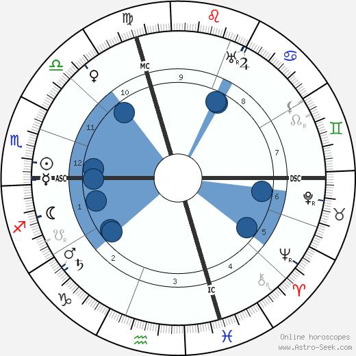 Ruggero Ruggeri wikipedia, horoscope, astrology, instagram