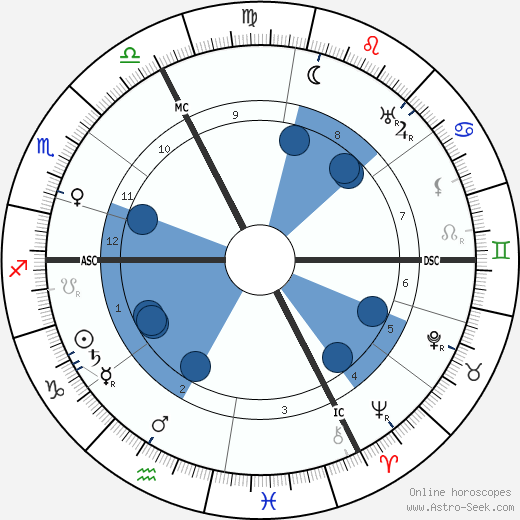 Dalmores wikipedia, horoscope, astrology, instagram