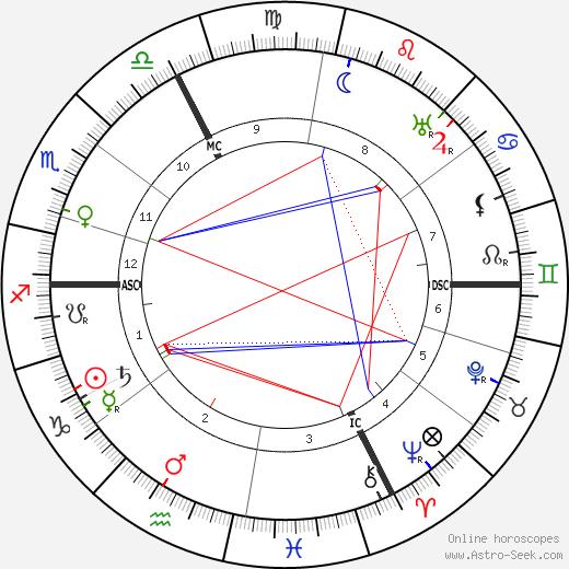 Dalmores день рождения гороскоп, Dalmores Натальная карта онлайн