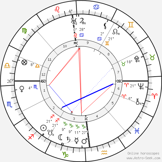 Emily Carr birth chart, biography, wikipedia 2018, 2019