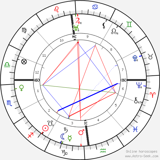 Emily Carr astro natal birth chart, Emily Carr horoscope, astrology
