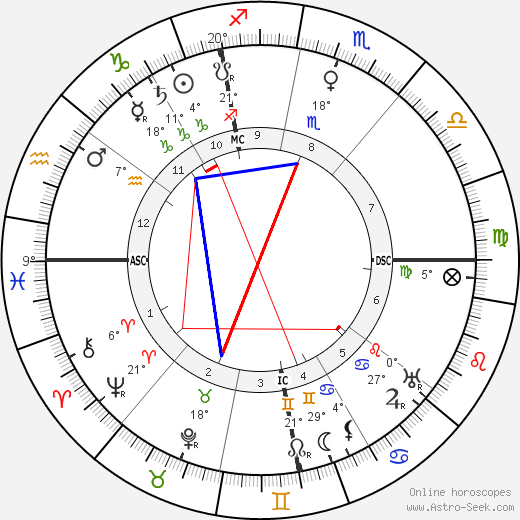 Georges Dorival birth chart, biography, wikipedia 2020, 2021