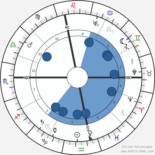 Gabriel Veyre wikipedia, horoscope, astrology, instagram