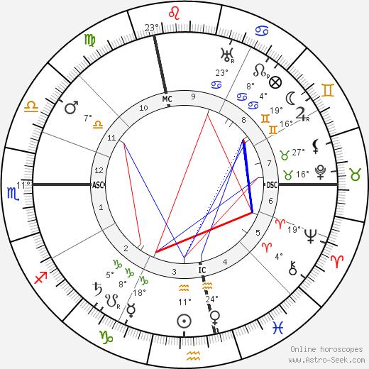 Gabriel Veyre birth chart, biography, wikipedia 2019, 2020